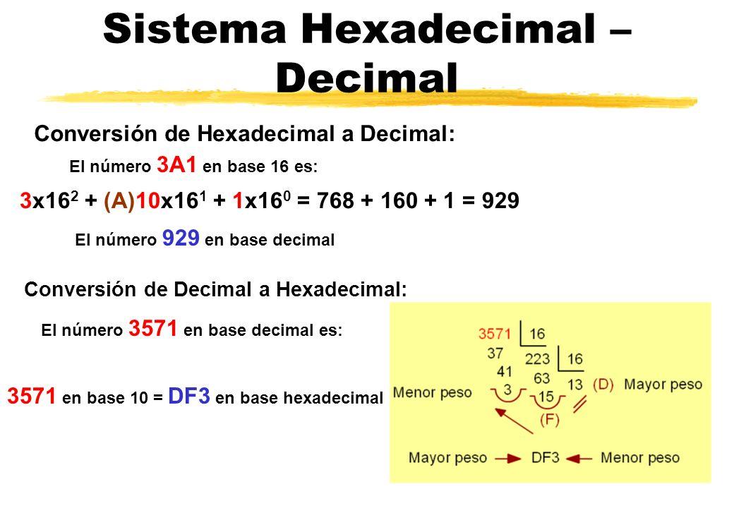 Sistema Hexadecimal – Decimal