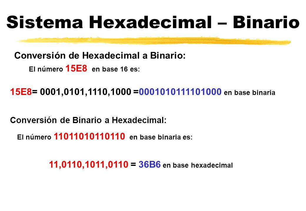 Sistema Hexadecimal – Binario