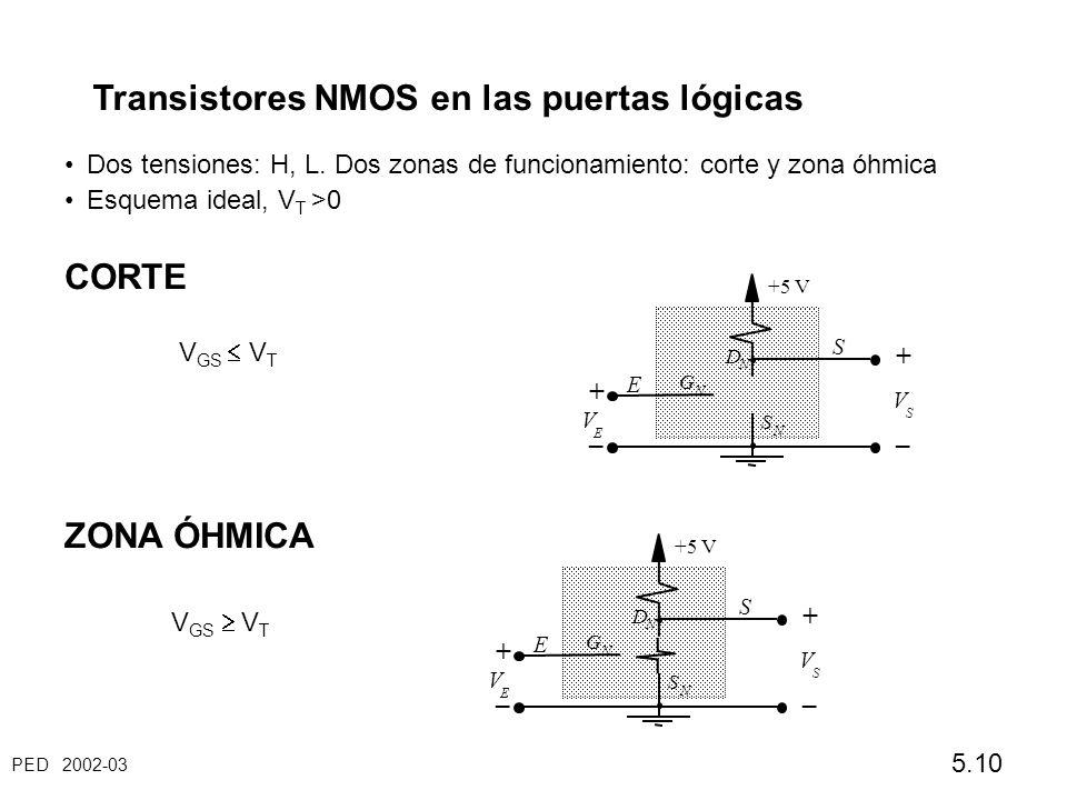 Transistores NMOS en las puertas lógicas