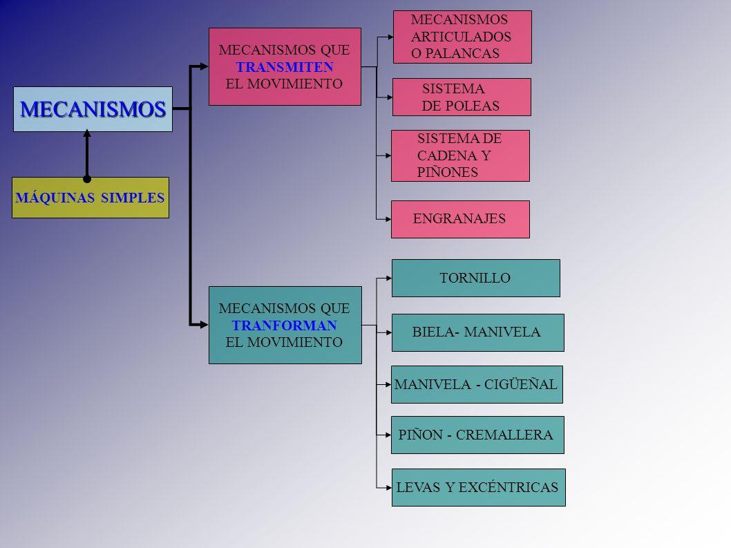 MECANISMOS MECANISMOS ARTICULADOS O PALANCAS MECANISMOS QUE TRANSMITEN