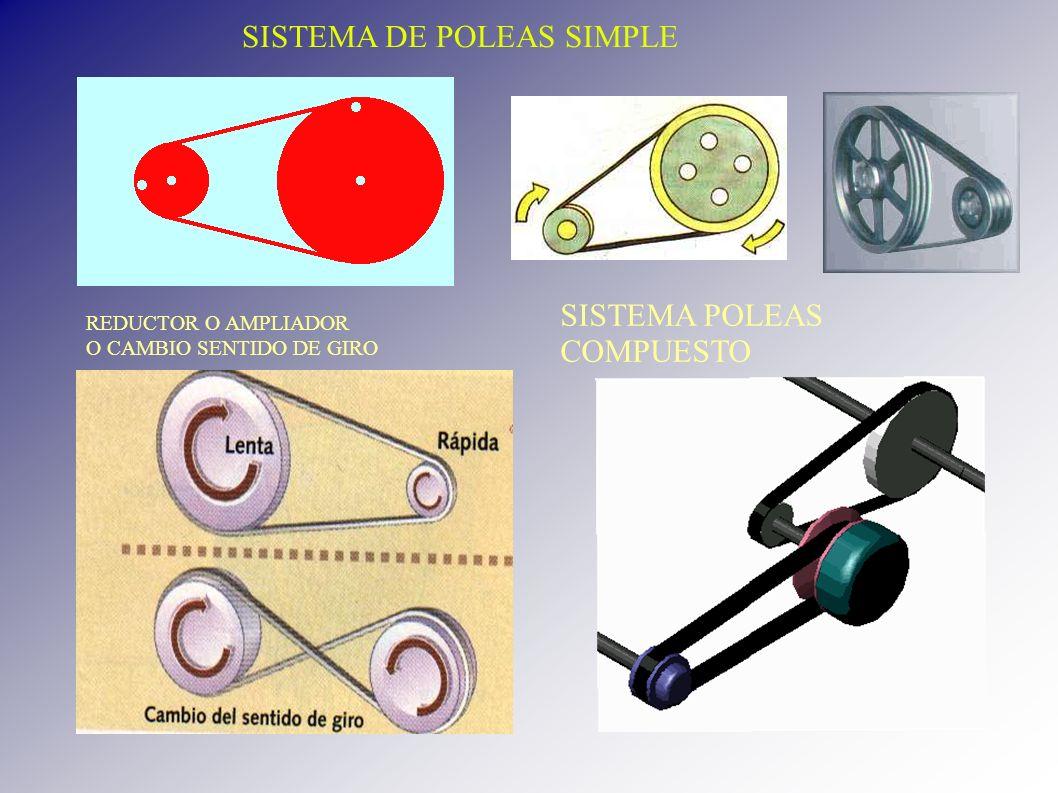 SISTEMA DE POLEAS SIMPLE
