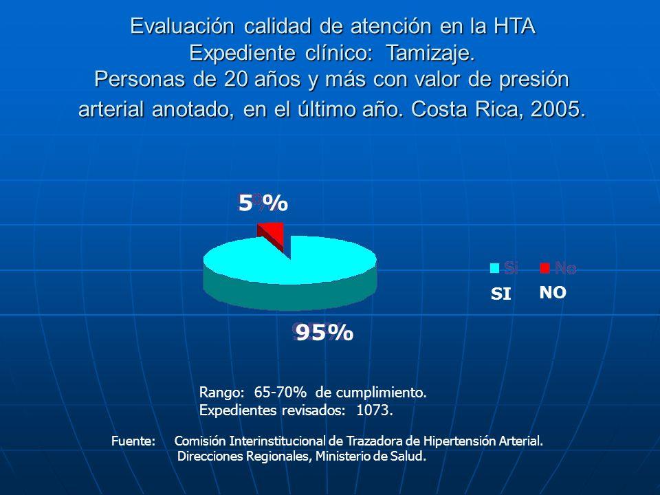 Evaluación calidad de atención en la HTA Expediente clínico: Tamizaje