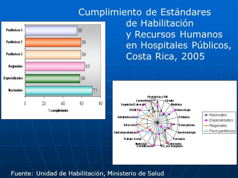Cumplimiento de Estándares de Habilitación y Recursos Humanos