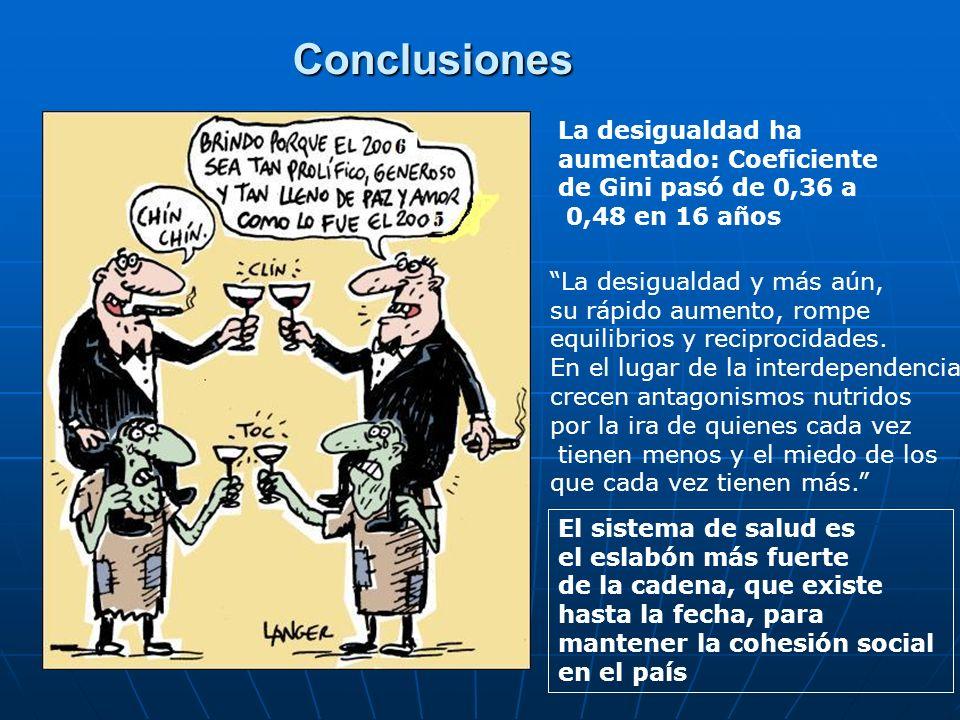 Conclusiones La desigualdad ha aumentado: Coeficiente