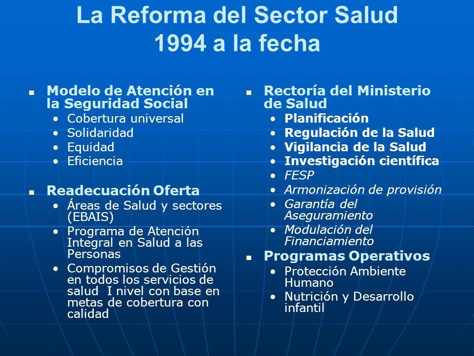 La Reforma del Sector Salud 1994 a la fecha