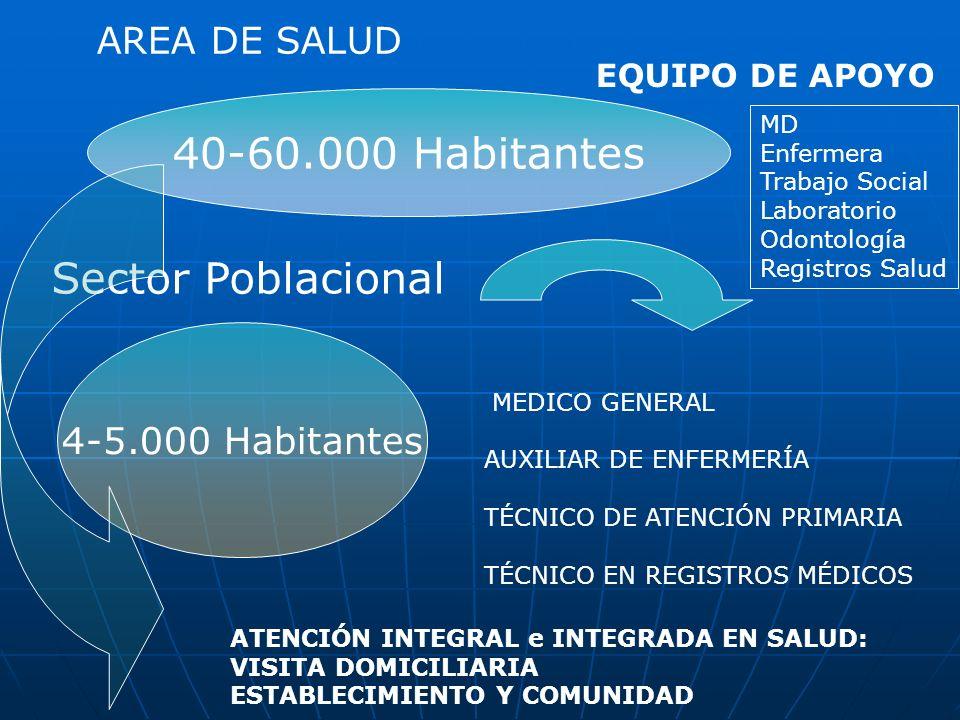40-60.000 Habitantes Sector Poblacional AREA DE SALUD