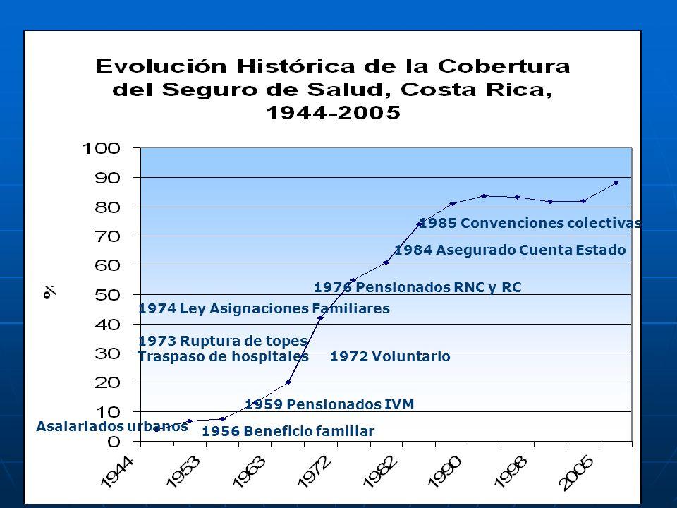 1985 Convenciones colectivas