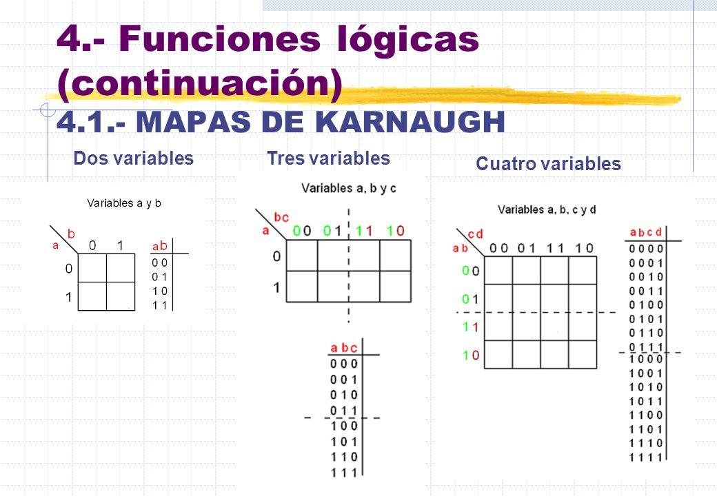 4.- Funciones lógicas (continuación) 4.1.- MAPAS DE KARNAUGH