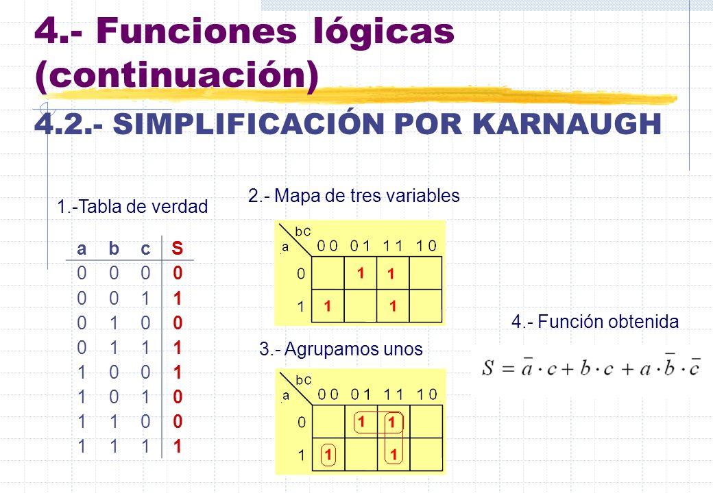 4.- Funciones lógicas (continuación) 4.2.- SIMPLIFICACIÓN POR KARNAUGH