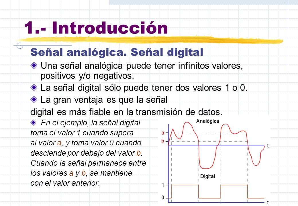 1.- Introducción Señal analógica. Señal digital
