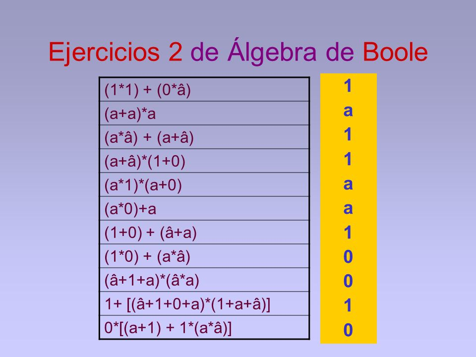 Ejercicios 2 de Álgebra de Boole