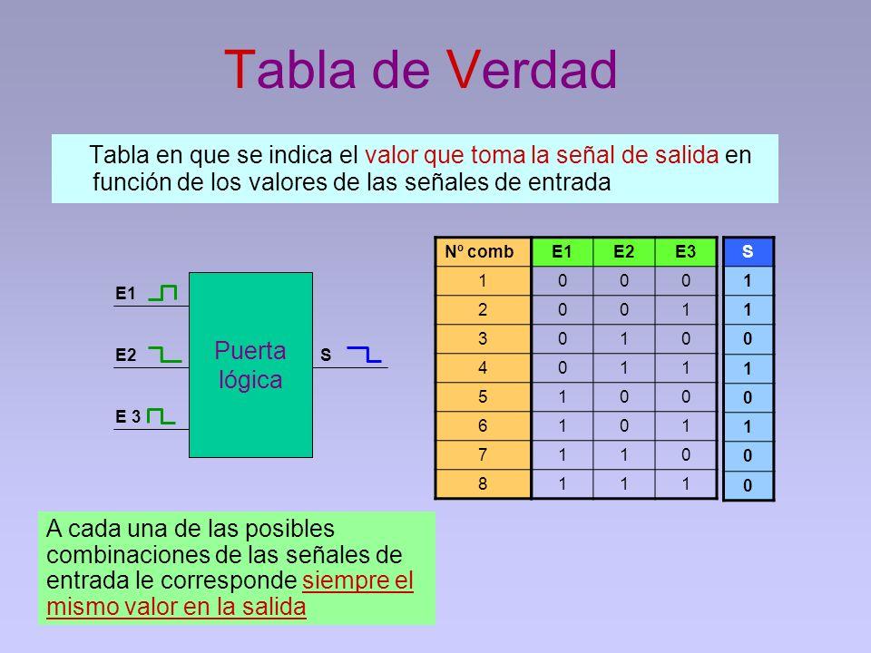 Tabla de Verdad Tabla en que se indica el valor que toma la señal de salida en función de los valores de las señales de entrada.