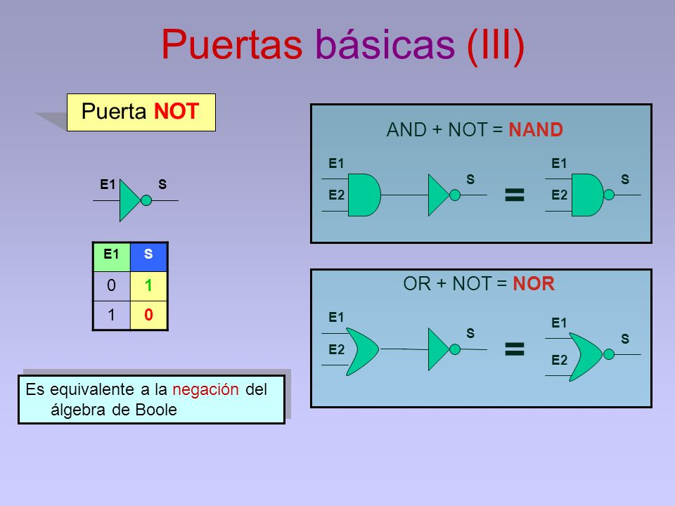 Puertas básicas (III) = = Puerta NOT AND + NOT = NAND OR + NOT = NOR 1