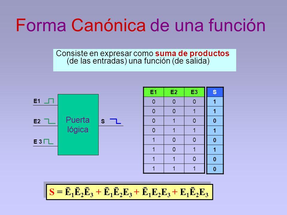 Forma Canónica de una función