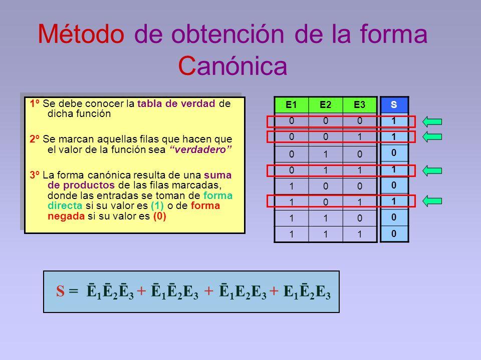 Método de obtención de la forma Canónica