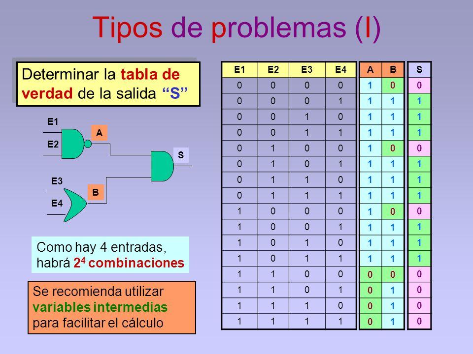 Tipos de problemas (I) Determinar la tabla de verdad de la salida S