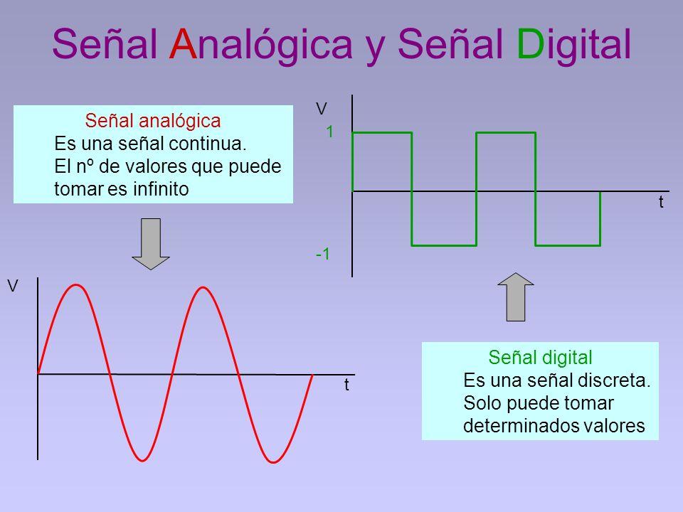 Señal Analógica y Señal Digital
