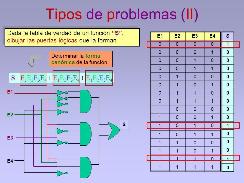 Tipos de problemas (II)
