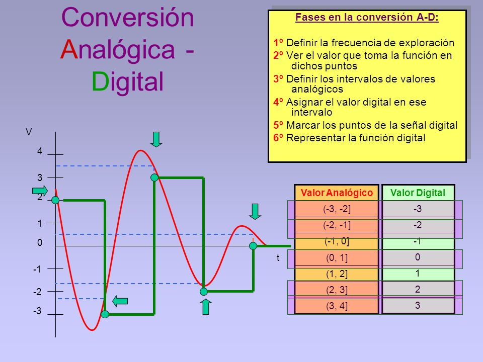 Conversión Analógica - Digital