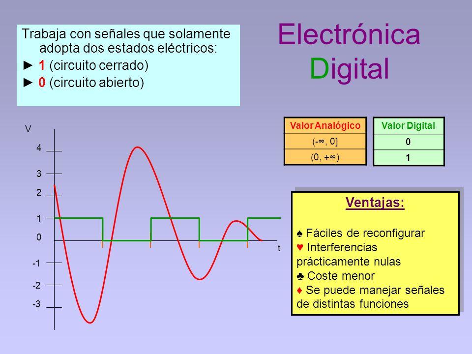 Electrónica Digital Trabaja con señales que solamente adopta dos estados eléctricos: ► 1 (circuito cerrado)