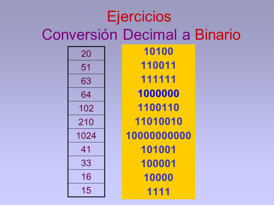 Ejercicios Conversión Decimal a Binario
