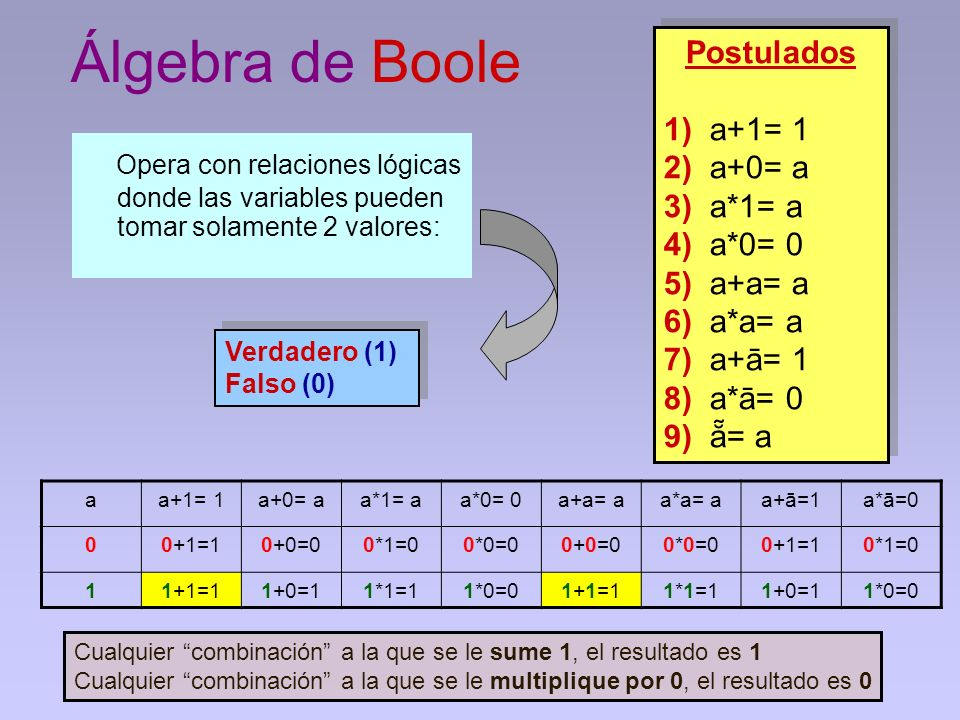 Álgebra de Boole Postulados. 1) a+1= 1. 2) a+0= a. 3) a*1= a. 4) a*0= 0. 5) a+a= a. 6) a*a= a.