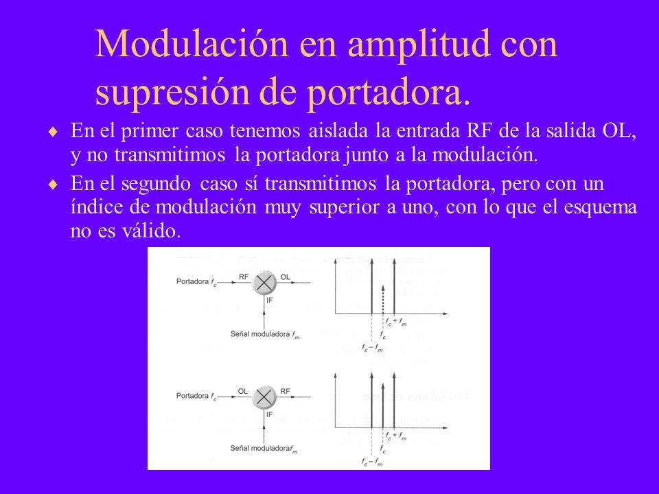 Modulación en amplitud con supresión de portadora.