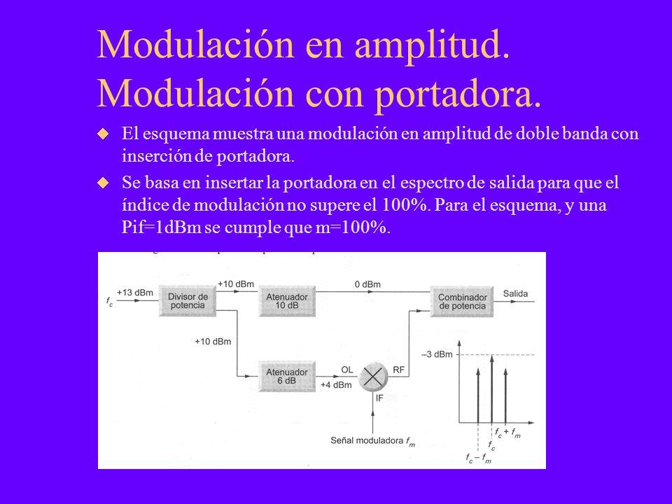 Modulación en amplitud. Modulación con portadora.