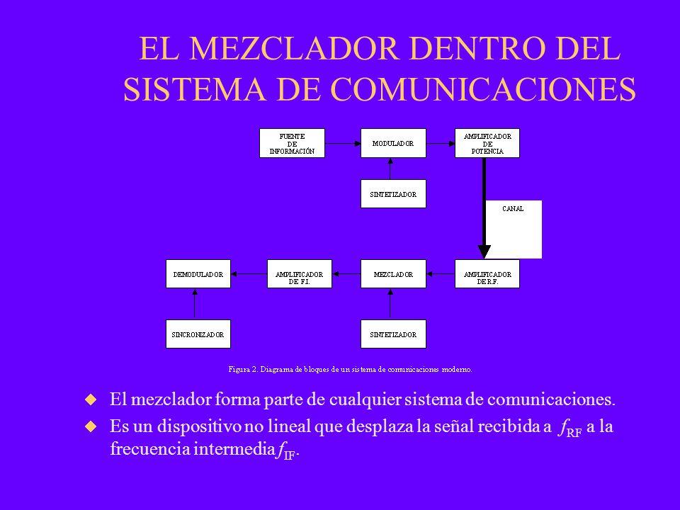 EL MEZCLADOR DENTRO DEL SISTEMA DE COMUNICACIONES