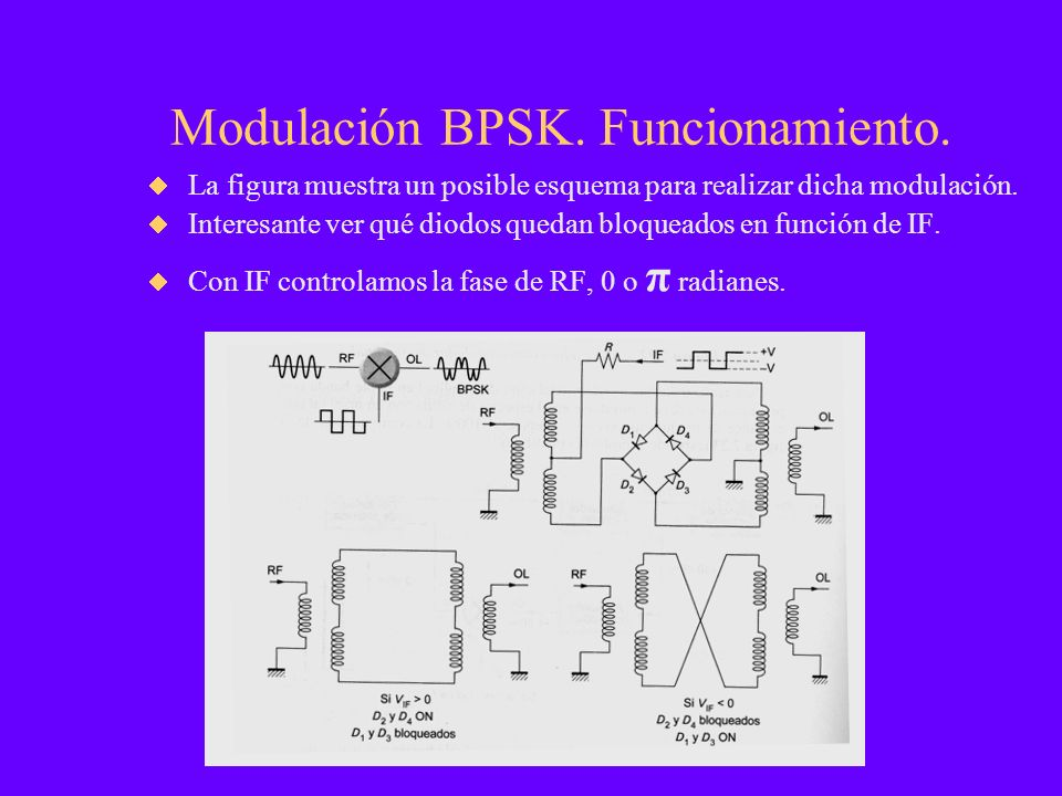 Modulación BPSK. Funcionamiento.