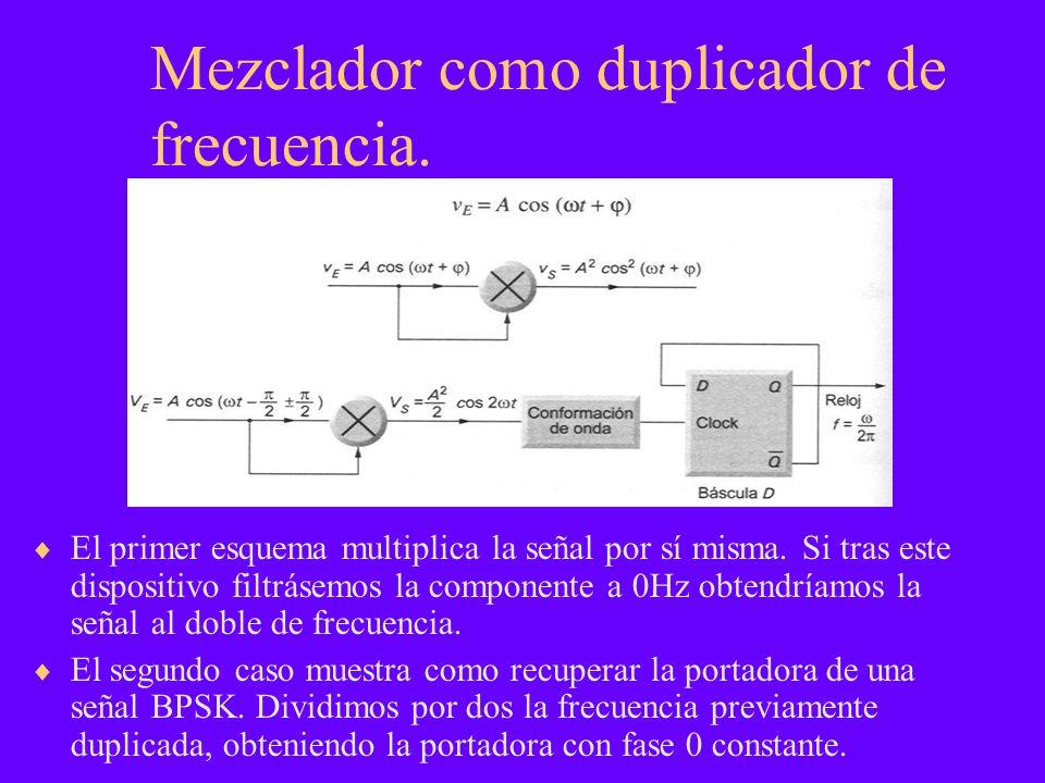 Mezclador como duplicador de frecuencia.