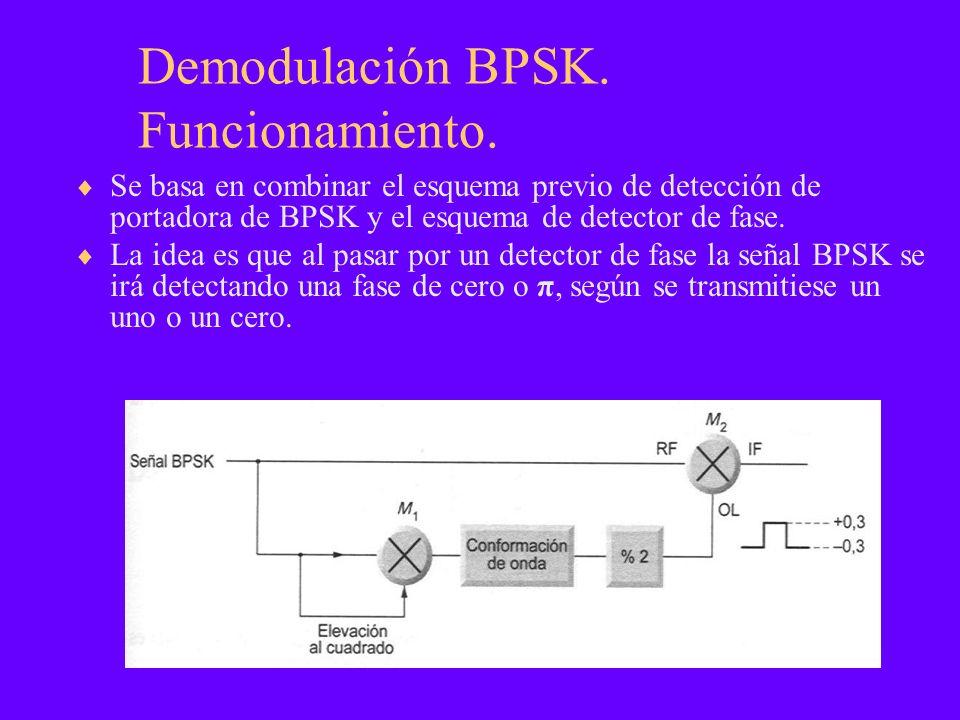 Demodulación BPSK. Funcionamiento.