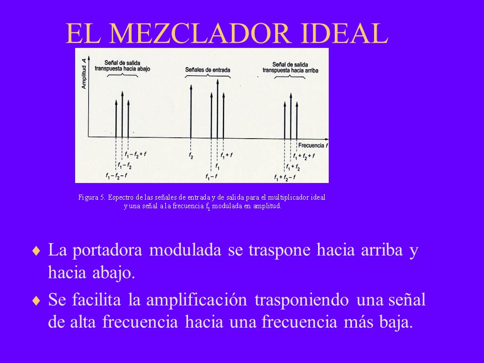 EL MEZCLADOR IDEAL La portadora modulada se traspone hacia arriba y hacia abajo.