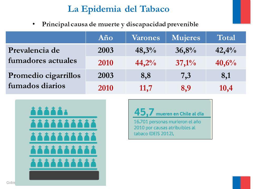 La Epidemia del Tabaco Año Varones Mujeres Total