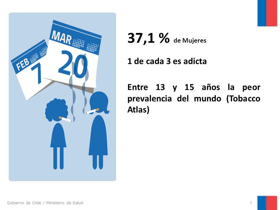 37,1 % de Mujeres 1 de cada 3 es adicta