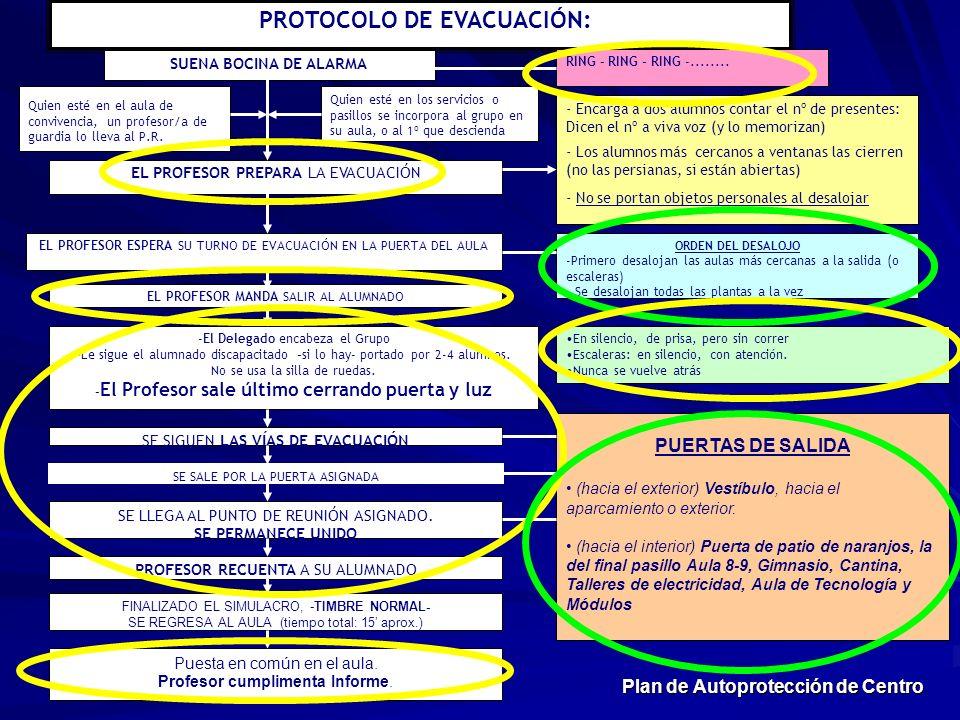 PROTOCOLO DE EVACUACIÓN: