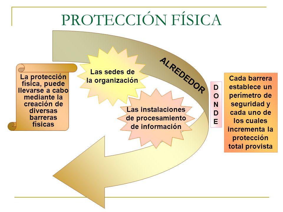 PROTECCIÓN FÍSICA ALREDEDOR Las sedes de la organización