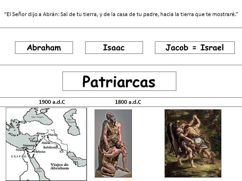 Patriarcas Abraham Isaac Jacob = Israel