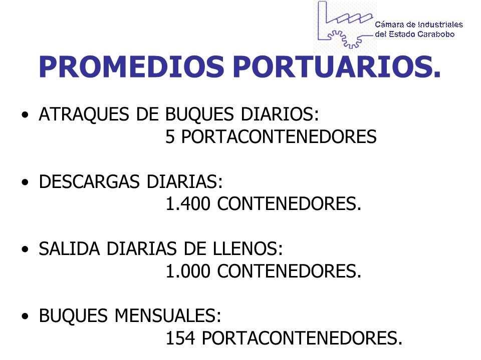 PROMEDIOS PORTUARIOS. ATRAQUES DE BUQUES DIARIOS: 5 PORTACONTENEDORES