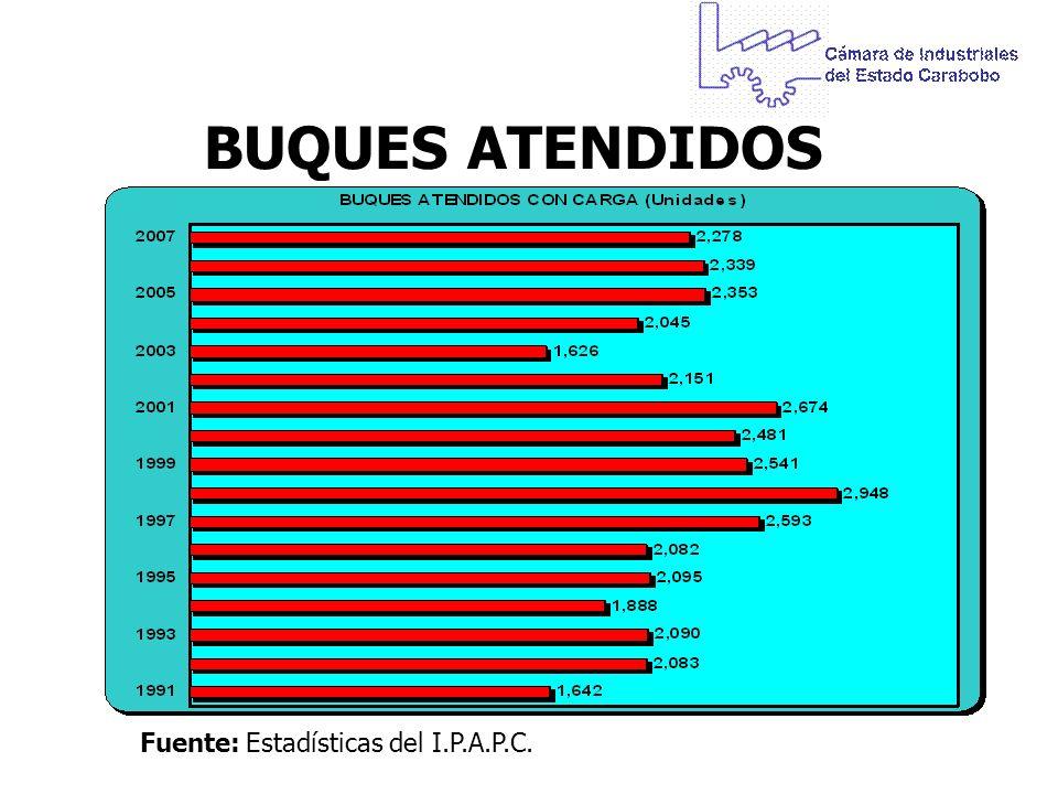 BUQUES ATENDIDOS Fuente: Estadísticas del I.P.A.P.C.