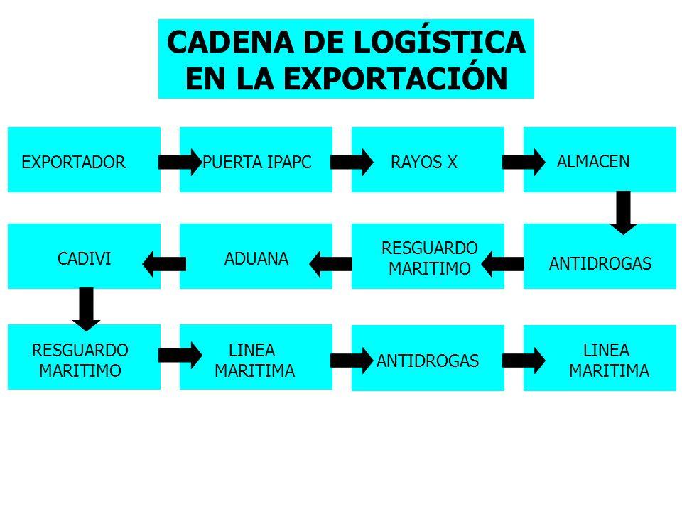 CADENA DE LOGÍSTICA EN LA EXPORTACIÓN