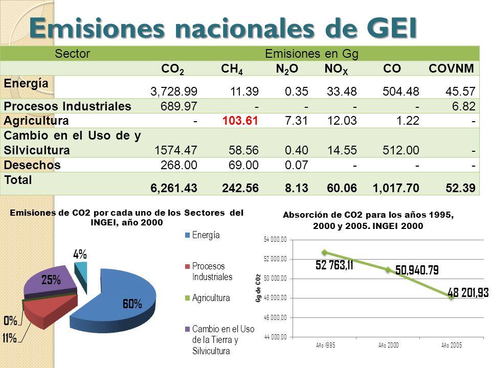 Emisiones nacionales de GEI
