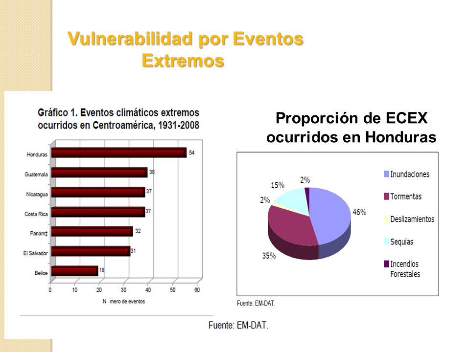 Vulnerabilidad por Eventos Extremos