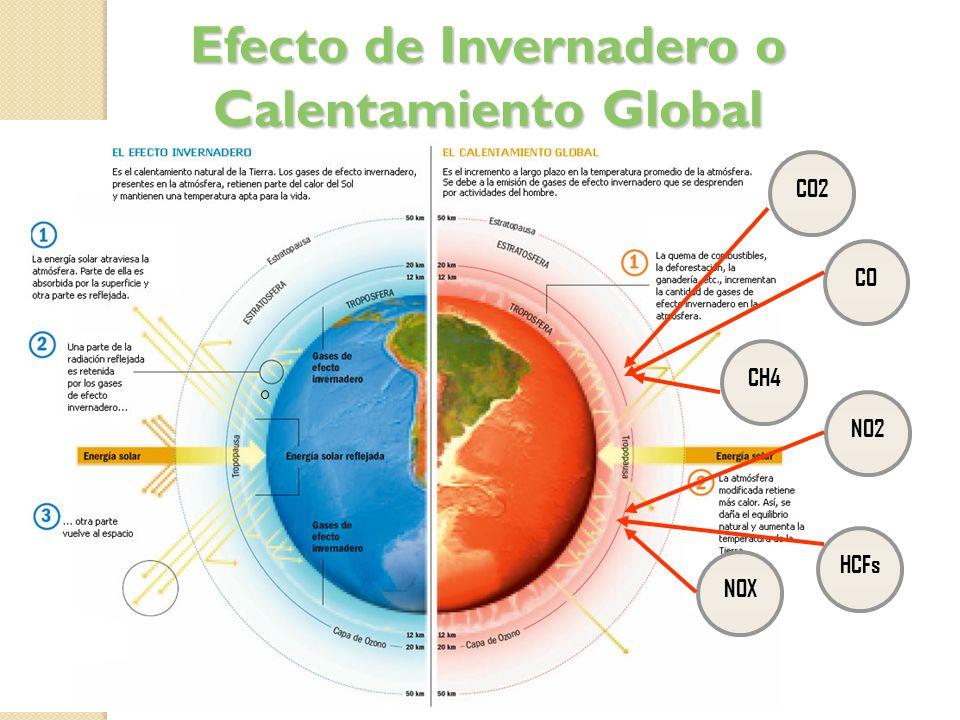Efecto de Invernadero o Calentamiento Global