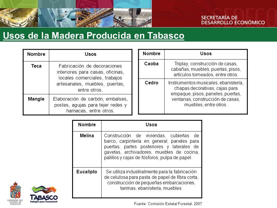 Usos de la Madera Producida en Tabasco