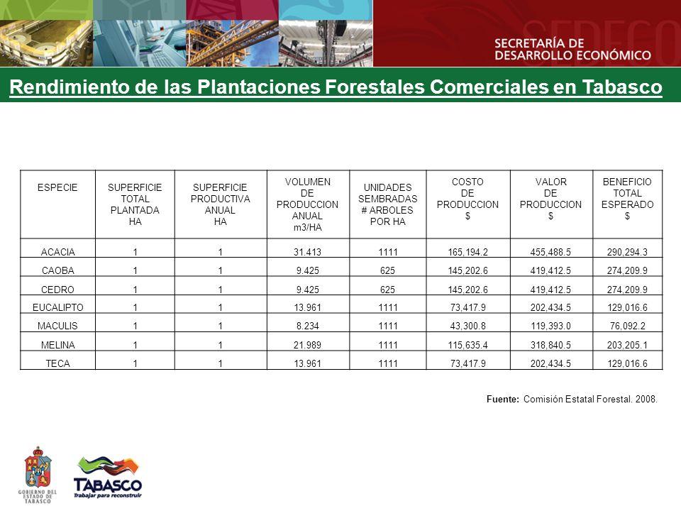 Rendimiento de las Plantaciones Forestales Comerciales en Tabasco