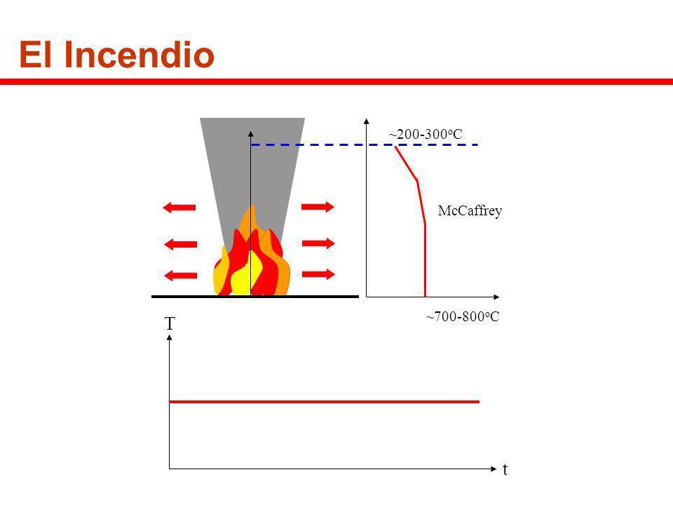 El Incendio ~700-800oC ~200-300oC McCaffrey t T