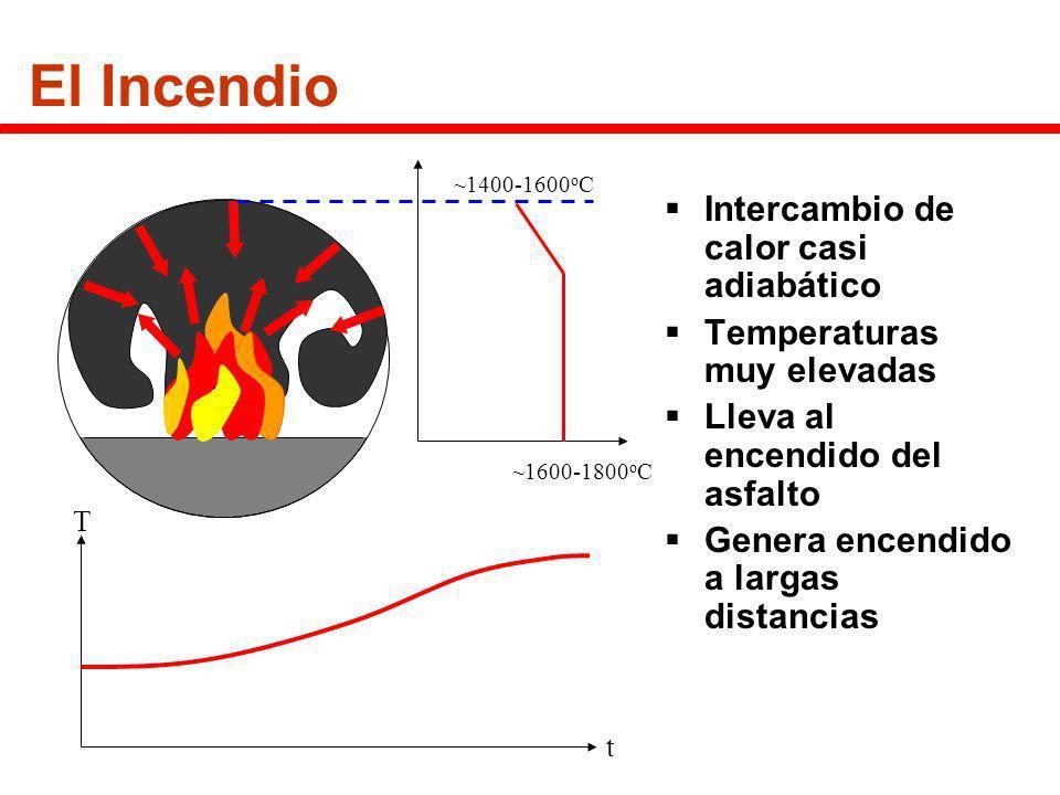 El Incendio Intercambio de calor casi adiabático