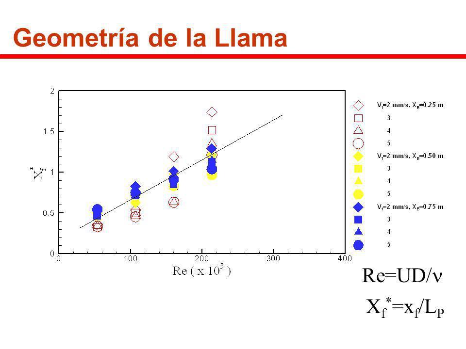 Geometría de la Llama Re=UD/n Xf*=xf/LP