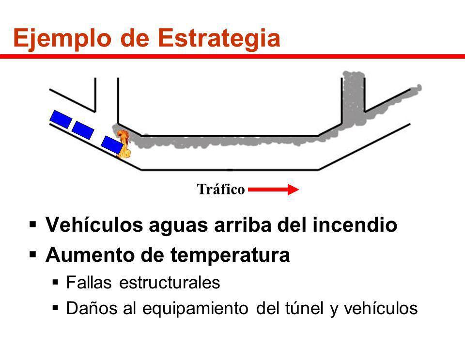 Ejemplo de Estrategia Vehículos aguas arriba del incendio
